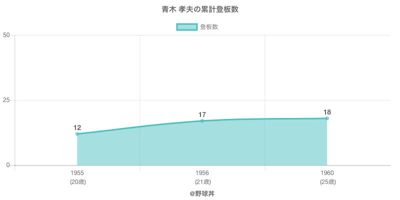 #青木 孝夫の累計登板数