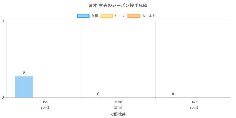 #青木 孝夫のシーズン投手成績
