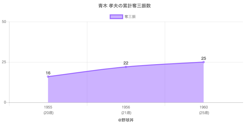#青木 孝夫の累計奪三振数