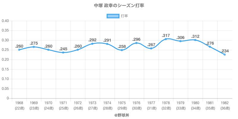 中塚 政幸のシーズン打率