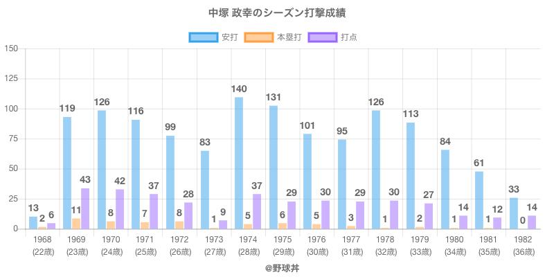 #中塚 政幸のシーズン打撃成績