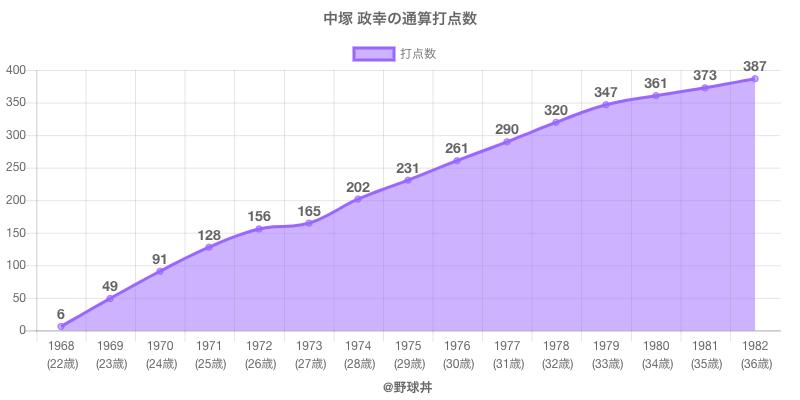 #中塚 政幸の通算打点数