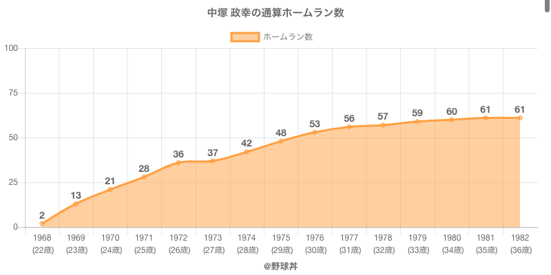 #中塚 政幸の通算ホームラン数