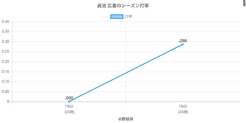 貞池 広喜のシーズン打率