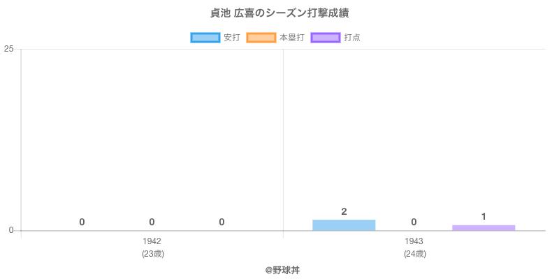#貞池 広喜のシーズン打撃成績