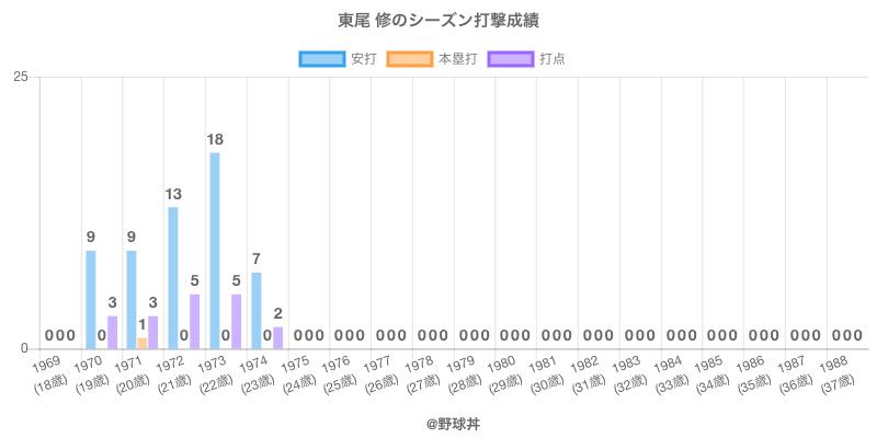 #東尾 修のシーズン打撃成績