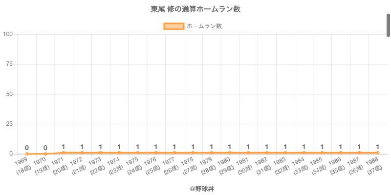 #東尾 修の通算ホームラン数
