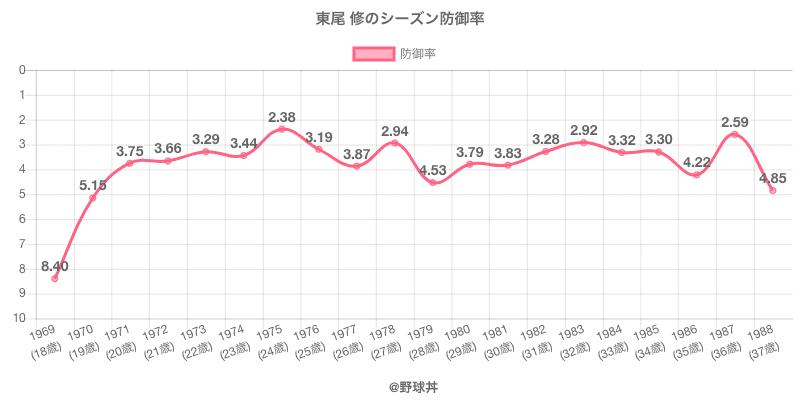 東尾 修のシーズン防御率