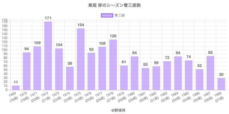 #東尾 修のシーズン奪三振数
