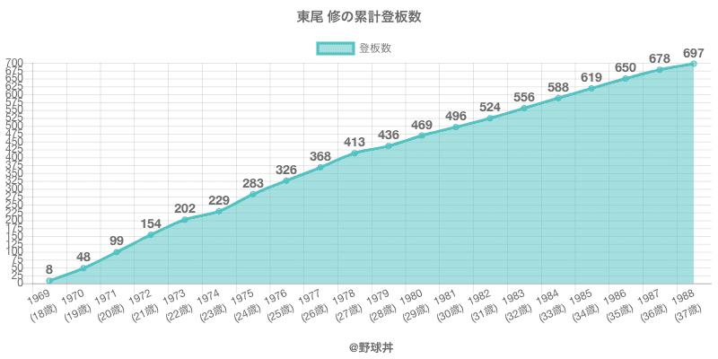 #東尾 修の累計登板数