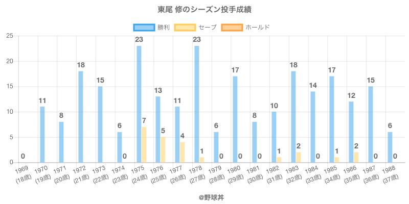 #東尾 修のシーズン投手成績