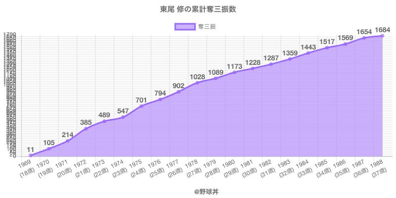 #東尾 修の累計奪三振数