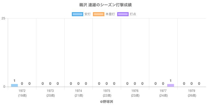 #鵜沢 達雄のシーズン打撃成績