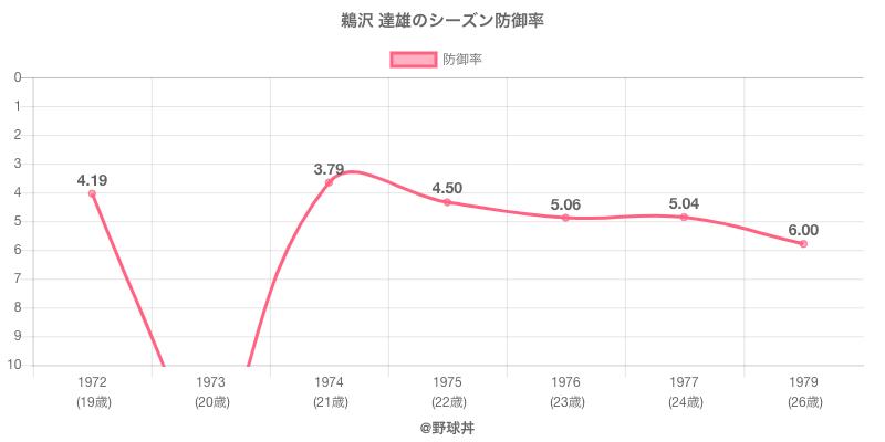 鵜沢 達雄のシーズン防御率