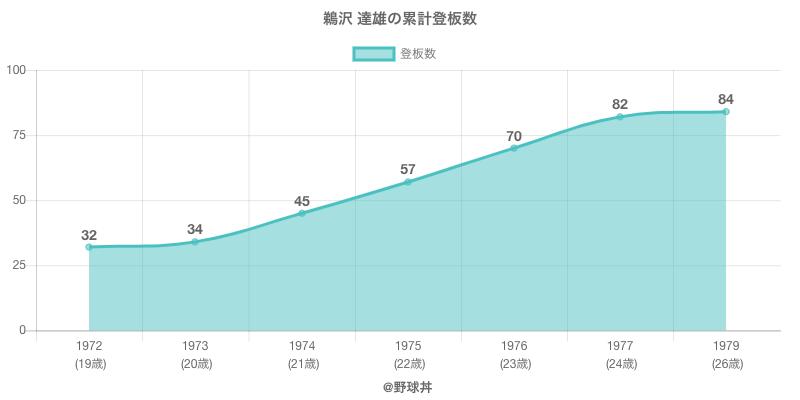 #鵜沢 達雄の累計登板数