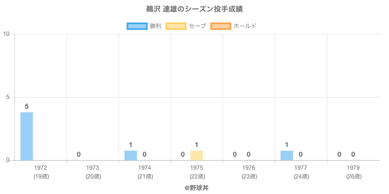 #鵜沢 達雄のシーズン投手成績