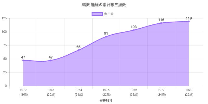 #鵜沢 達雄の累計奪三振数