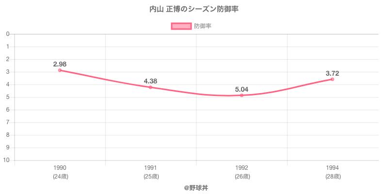 内山 正博のシーズン防御率