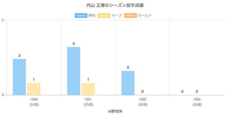 #内山 正博のシーズン投手成績