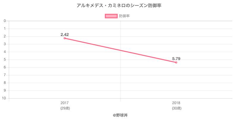 アルキメデス・カミネロのシーズン防御率
