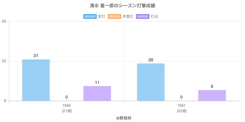 #清水 喜一郎のシーズン打撃成績