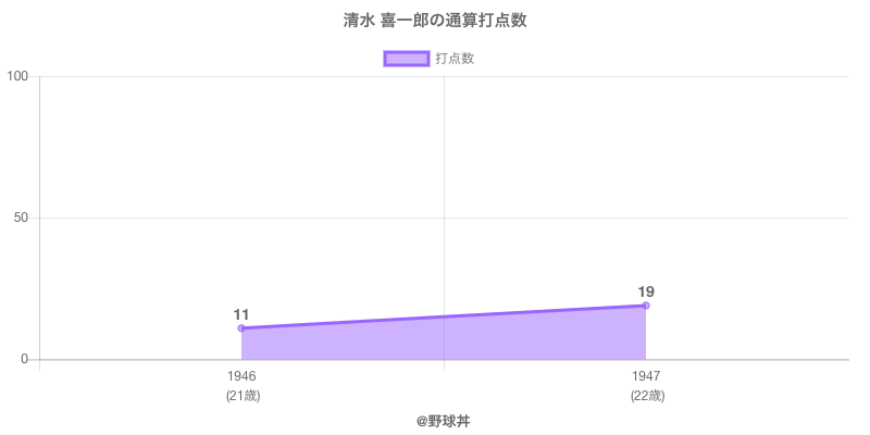 #清水 喜一郎の通算打点数