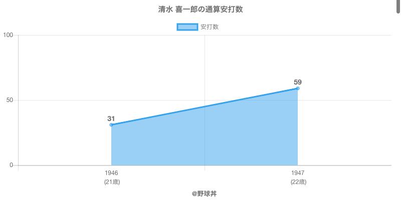 #清水 喜一郎の通算安打数