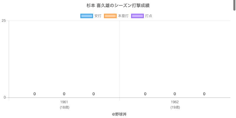 #杉本 喜久雄のシーズン打撃成績