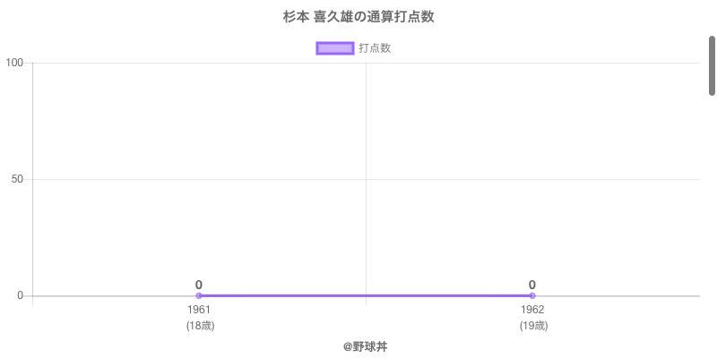 #杉本 喜久雄の通算打点数