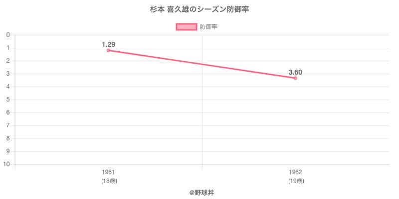 杉本 喜久雄のシーズン防御率