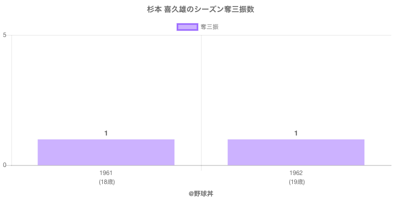 #杉本 喜久雄のシーズン奪三振数