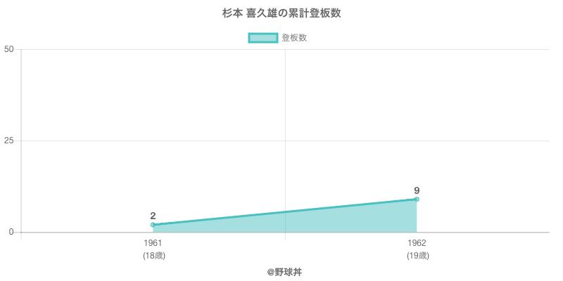 #杉本 喜久雄の累計登板数