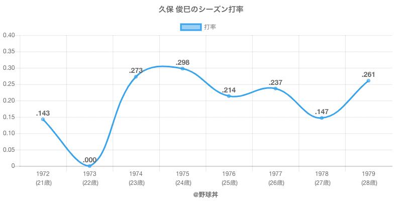 久保 俊巳のシーズン打率