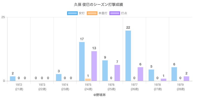 #久保 俊巳のシーズン打撃成績