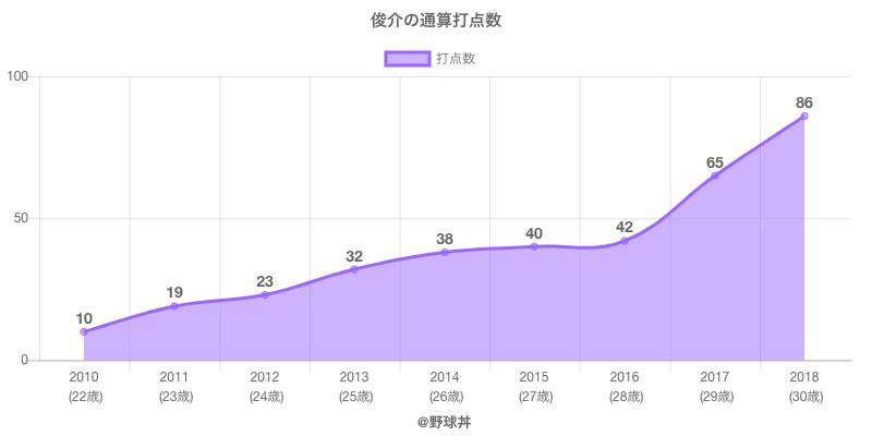 #俊介の通算打点数