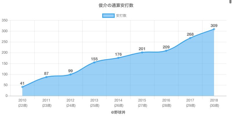 #俊介の通算安打数