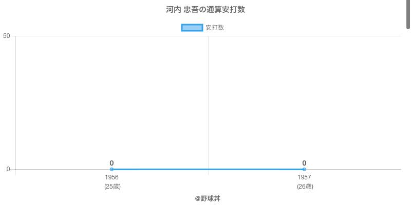 #河内 忠吾の通算安打数