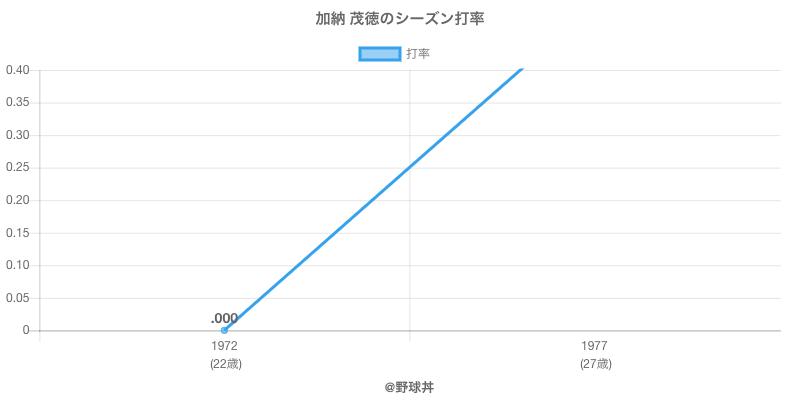 加納 茂徳のシーズン打率