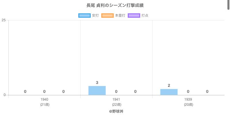 #長尾 貞利のシーズン打撃成績
