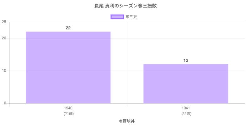 #長尾 貞利のシーズン奪三振数