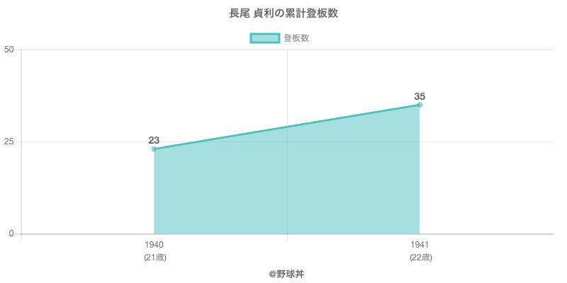 #長尾 貞利の累計登板数