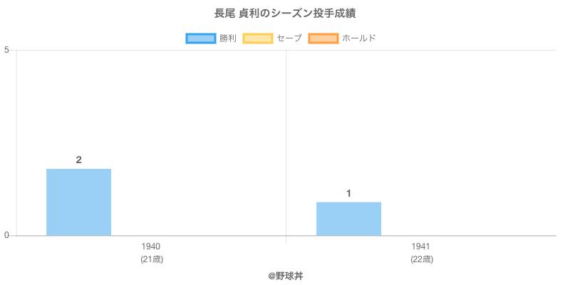 #長尾 貞利のシーズン投手成績