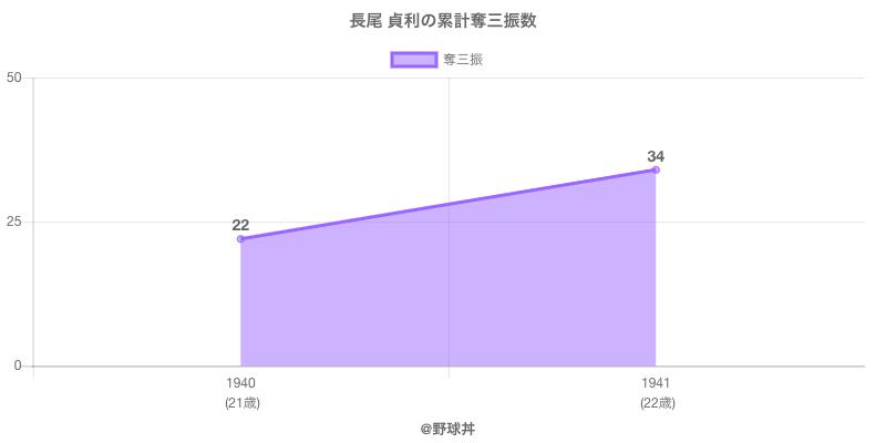 #長尾 貞利の累計奪三振数