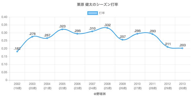 栗原 健太のシーズン打率
