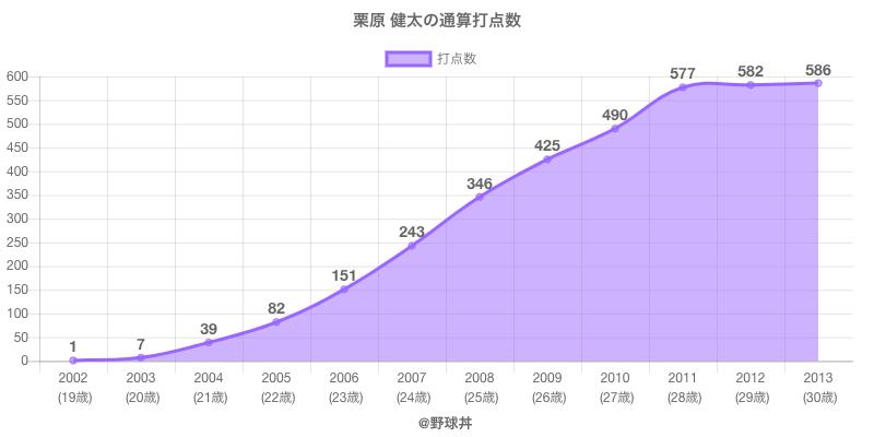 #栗原 健太の通算打点数