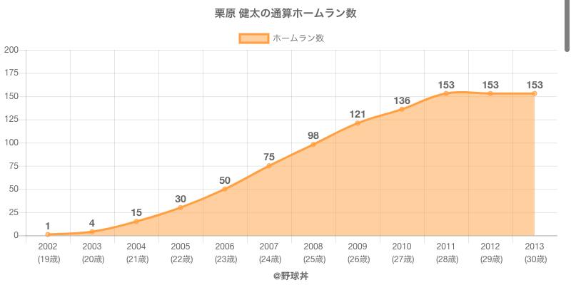 #栗原 健太の通算ホームラン数
