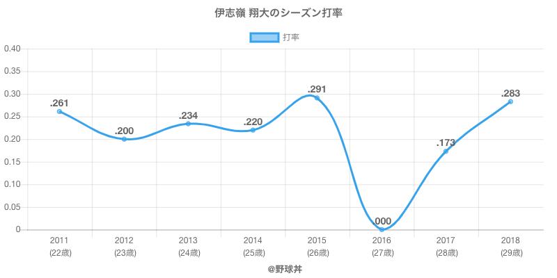 伊志嶺 翔大のシーズン打率