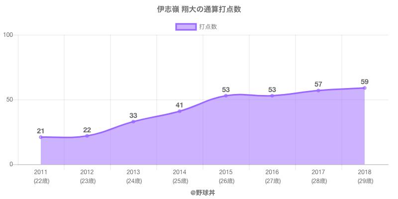 #伊志嶺 翔大の通算打点数