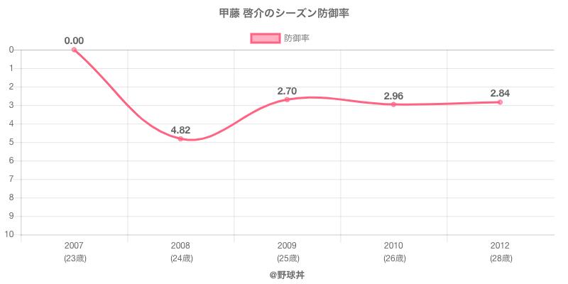 甲藤 啓介のシーズン防御率