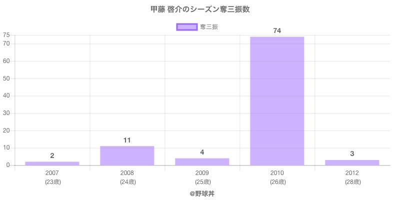 #甲藤 啓介のシーズン奪三振数